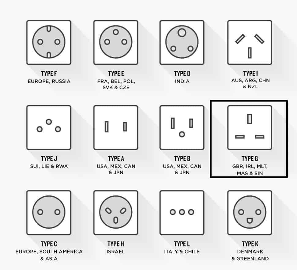 Plug sockets around the world (A to L)