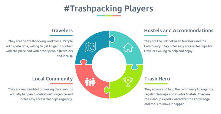 Who are the Trashpacking Players?